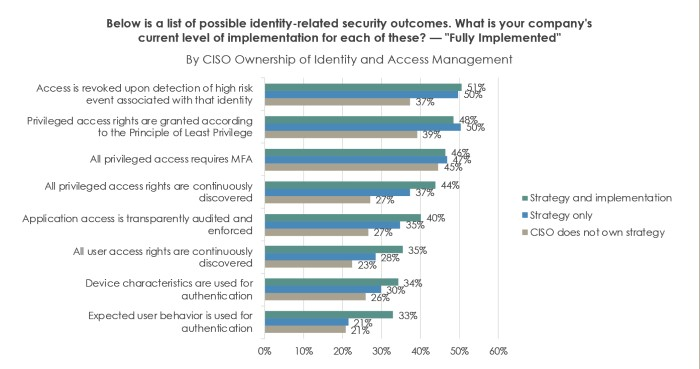 possible identity-security related outcomes