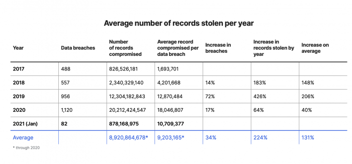 The data breaches, records compromised and average record compromised per data breach per year: the volume of compromised records globally has increased on average by 224% each year since 2017, while the number of breaches has increased more than 30% each year.