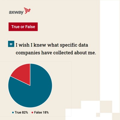 82% of Americans wish they knew what data companies had on them.