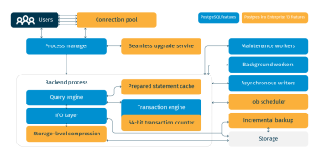 Postgres Professional adds enterprise-features, PostgreSQL 13 updates
