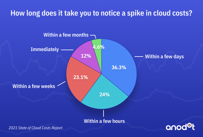 It takes enterprises several days or weeks to detect increases in their cloud costs