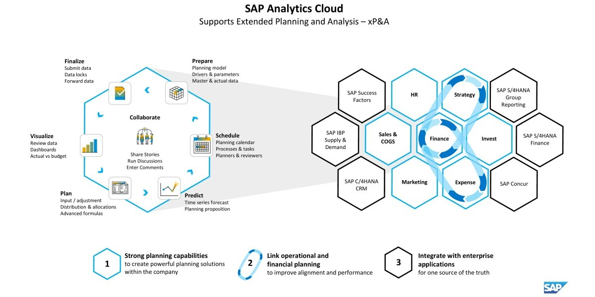 SAP expands portfolio with a slew of business transformation tools