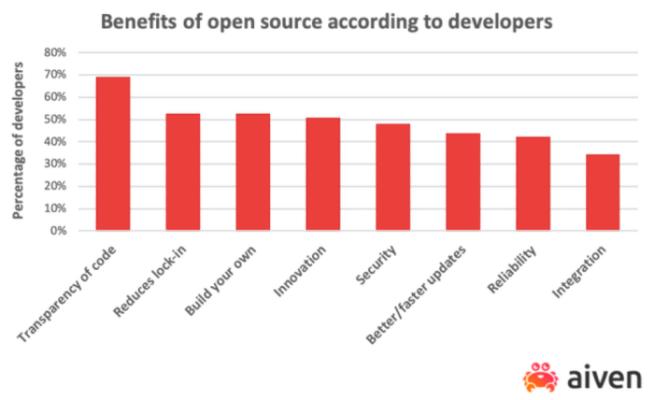 Beneficios del código abierto