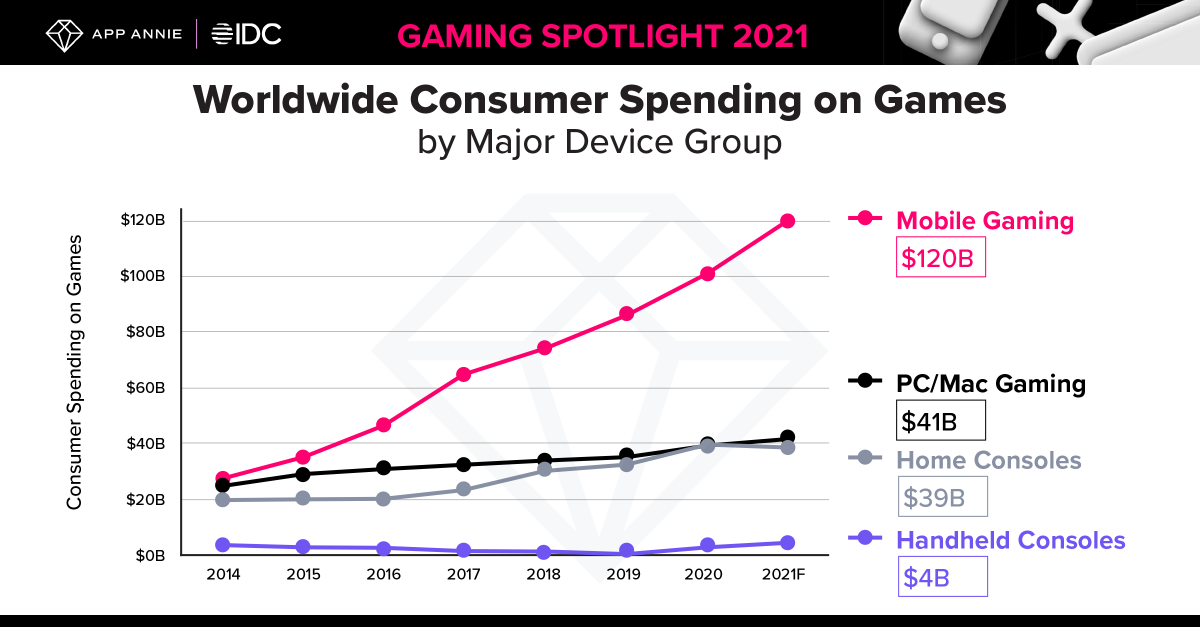 App Annie/IDC: Mobile gaming downloads rose 30% in Q1 2021 and spending was up 40%