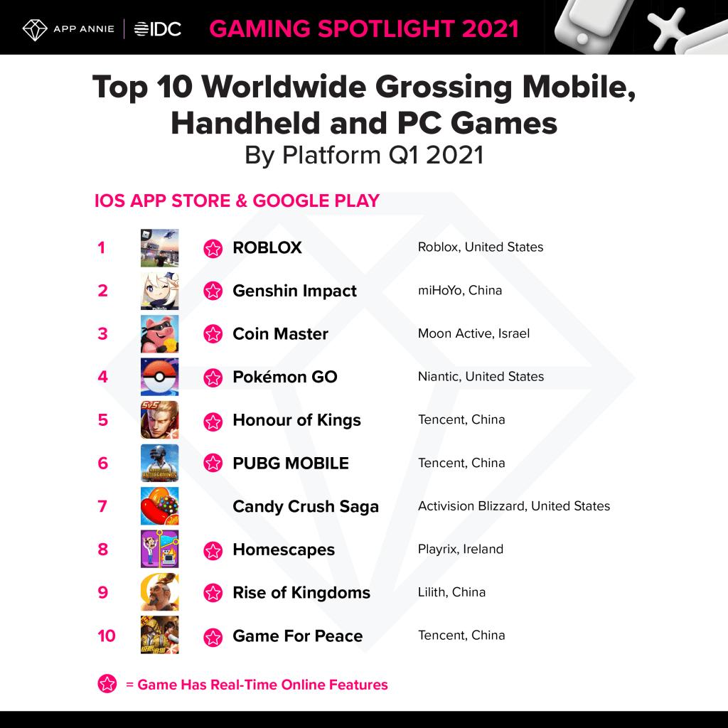 Los mejores juegos para móviles del primer trimestre de 2021.