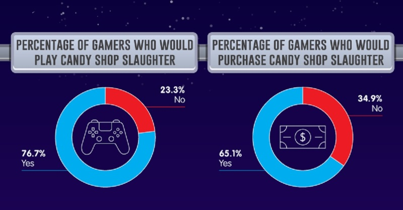 candy shop pie charts