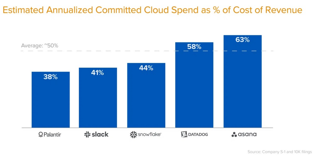 cloud spend breakdown
