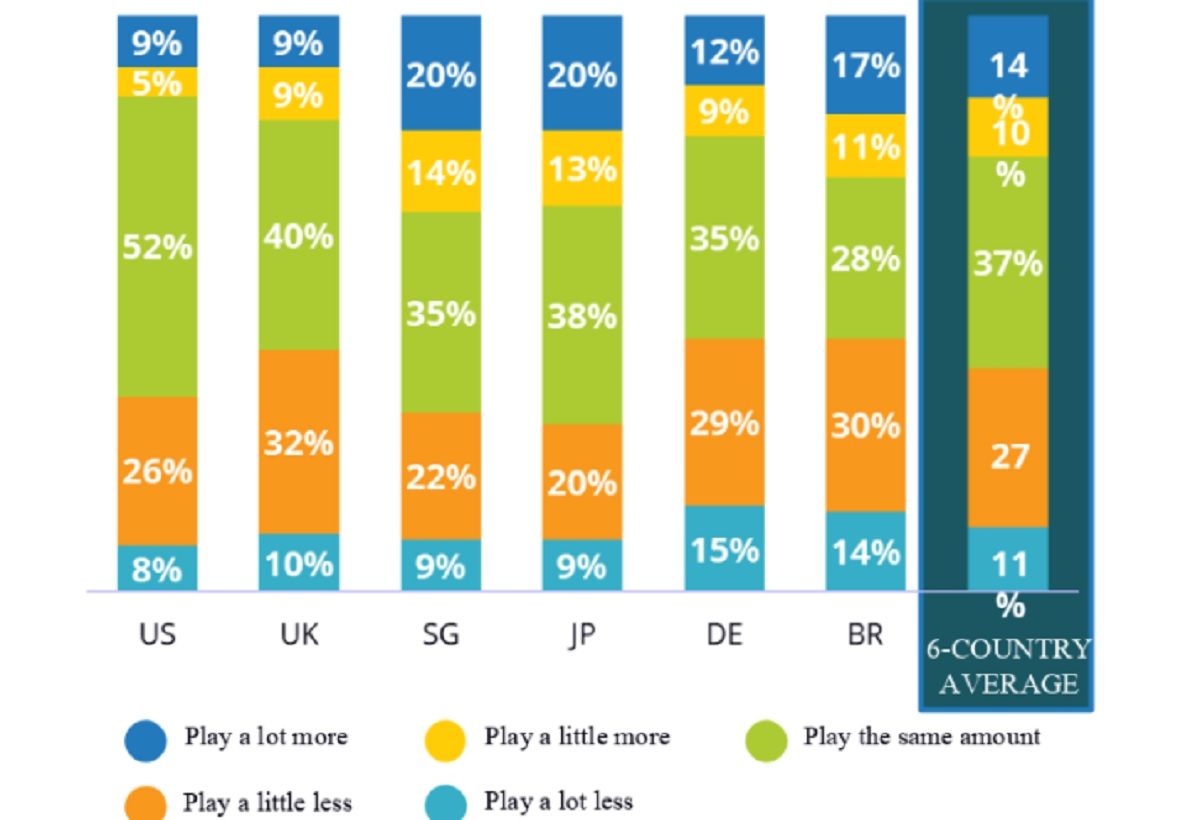 IDC/LoopMe: 75% of pandemic-driven mobile gaming lift will remain