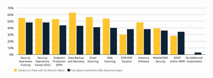 Cybreason examined the true cost of ransomware