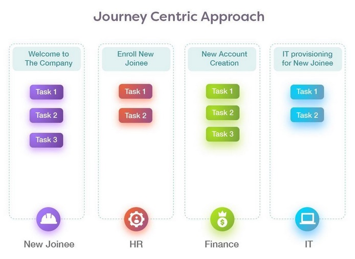 journey centric approach