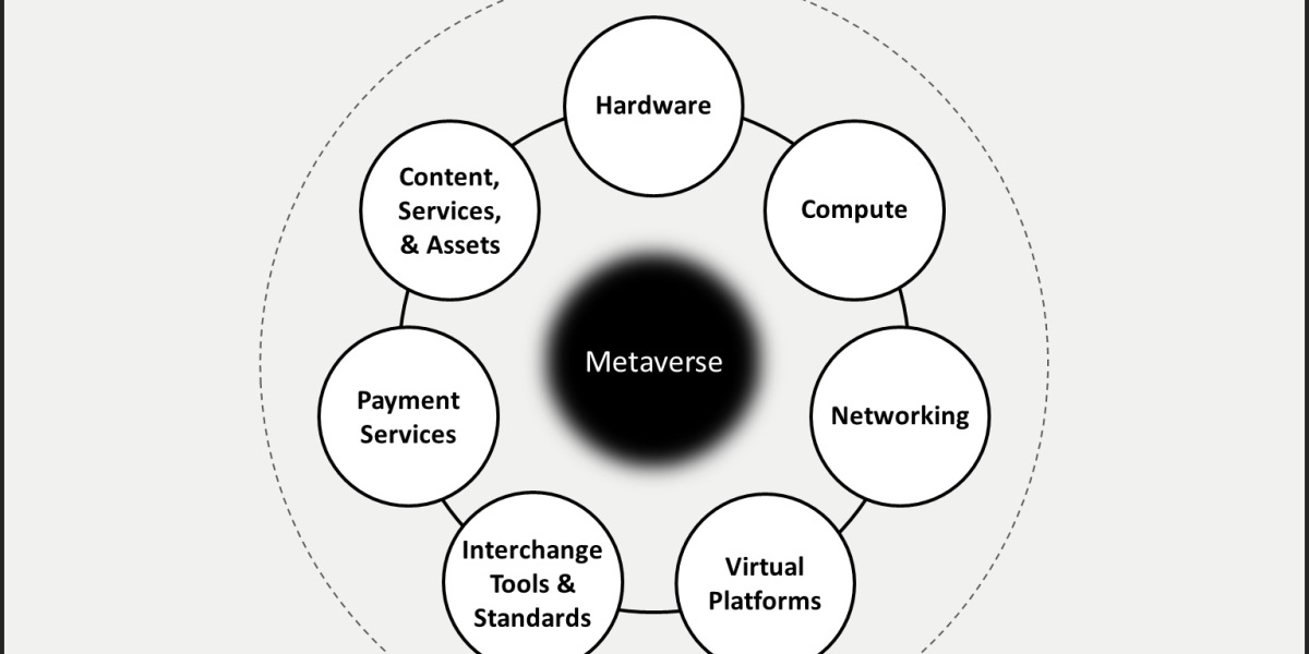 The seven sectors of the metaverse.