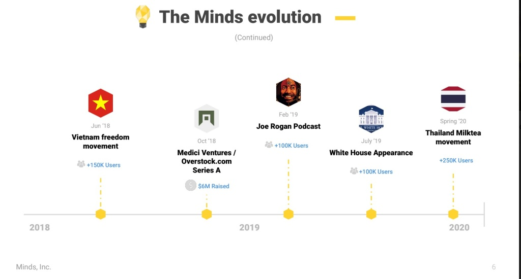 Minds was formed in 2015.