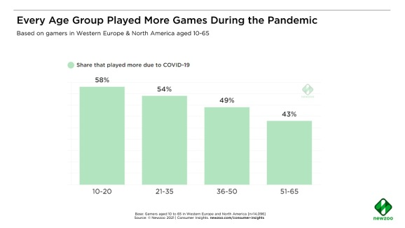 Newzoo: Engagement with social games will continue beyond pandemic