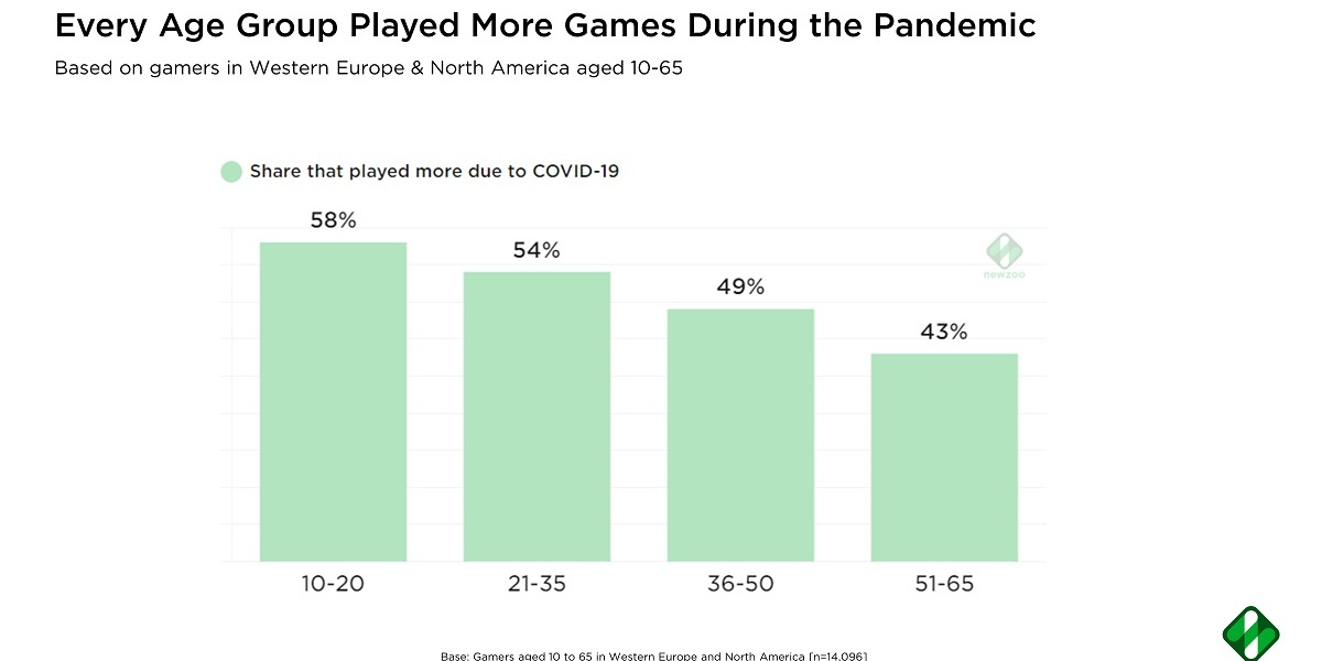 Every age group of gamers played more in the pandemic.