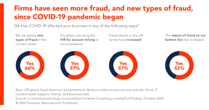 Firms have seen more fraud and new types of fraud since the pandemic began.