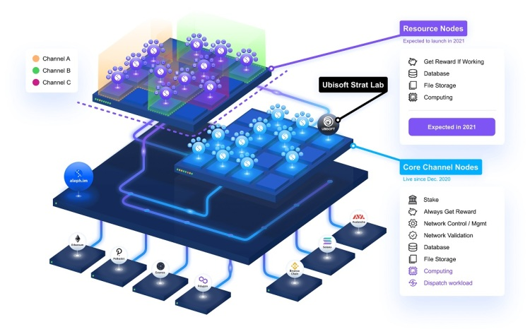 Aleph.im is a cross-blockchain decentralized storage and computing network.