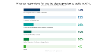Bias in AI isn't an enterprise priority, but it should be, survey warns