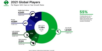 Newzoo: Game market will hit $200B in 2024