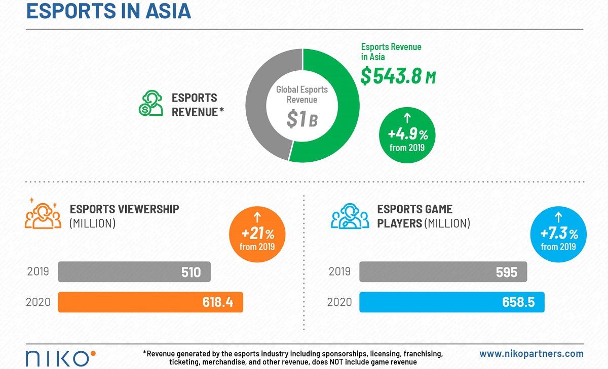 venturebeat.com - Dean Takahashi - Niko Partners: Asia is 54% of the $1B global esports market