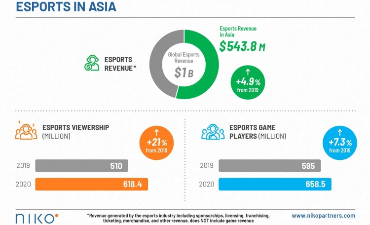 Niko Partners sees growth in Asia's esports market.