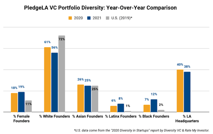 PledgeLA: Los Angeles tops U.S. funding for startups led by women and people of color 1