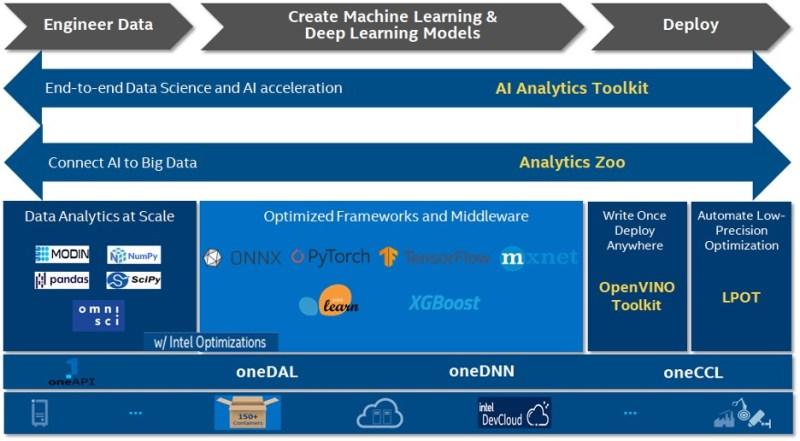 Intel AI software tools