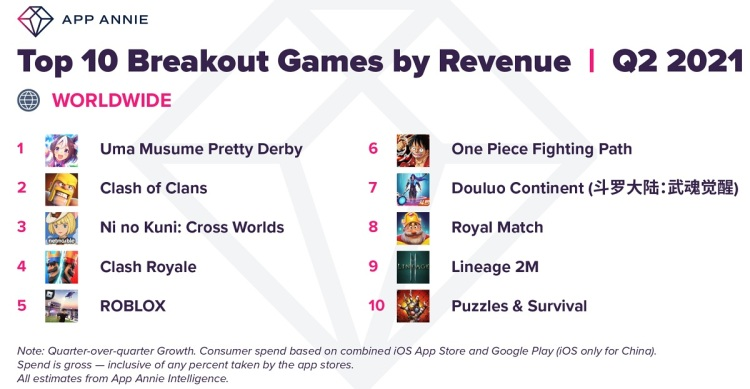 App Annie's breakout games by revenue for Q2 2021.