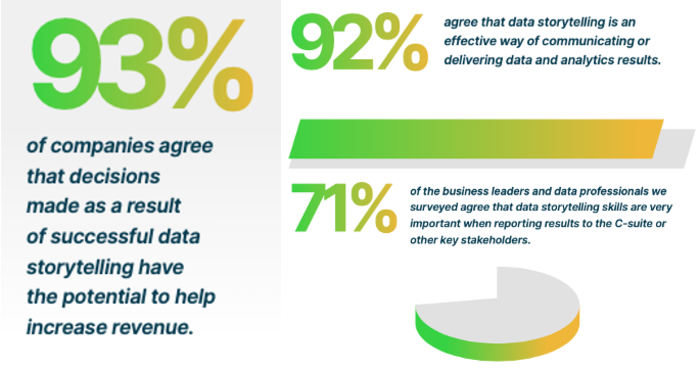 Over 90% of decision makers say data storytelling is important in the business.