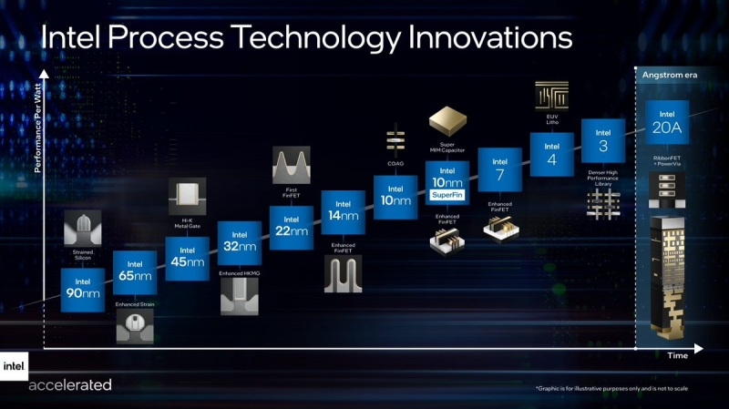 Intel's process technology innovations.