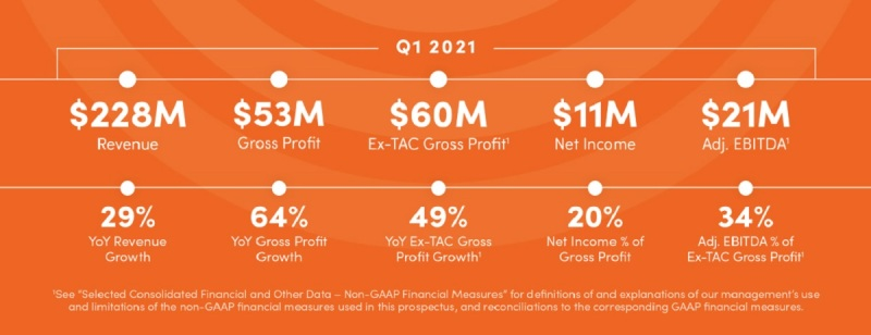 outbrain 7 Outbrain raises $160M in IPO at $1.25B valuation for news link recommendations