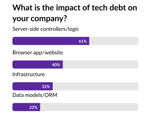 Technical debt is in the backend, infrastructure, applications, and websites.