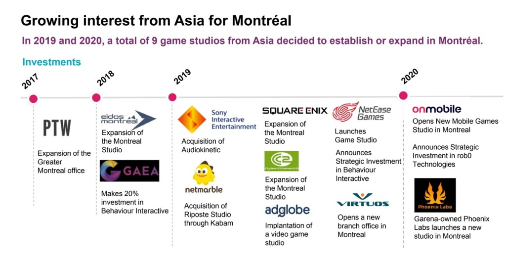 Asian game companies have set up 10 studios in Montreal in two years.