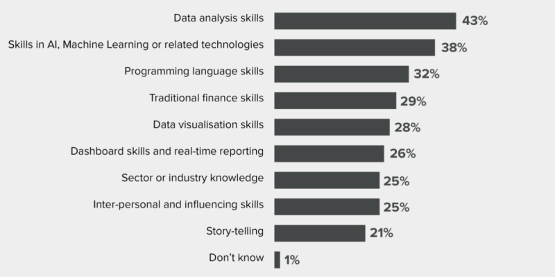 Unit4 survey thinks finance professionals don't need technical skills