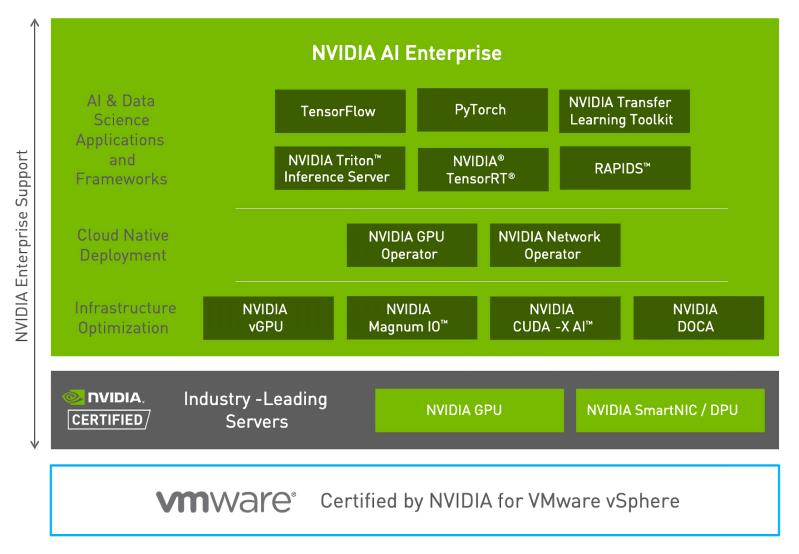 Nvidia AI Enterprise