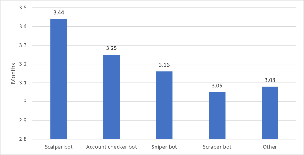 Netacea.How long did it take for your company to realize there had been an attack Netacea: Businesses lose up to $250M every year to unwanted bot attacks
