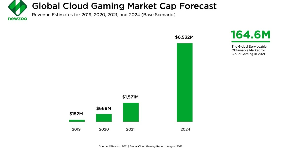 Newzoo expects cloud gaming to top $6 billion in 2026.