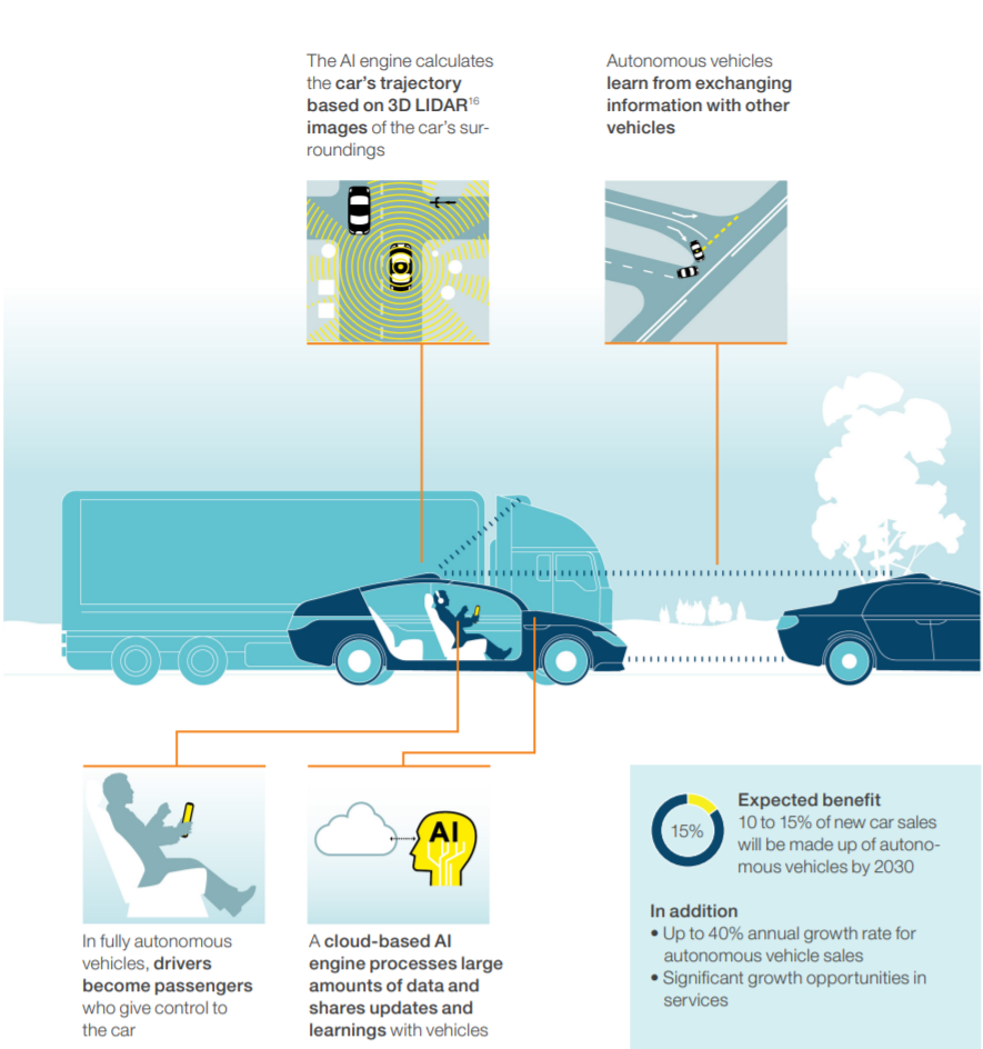 Autonomous vehicles' reliance on a wide spectrum of data and ML models to interpret and provide prescriptive guidance resembles companies' challenges in keeping operations on track.