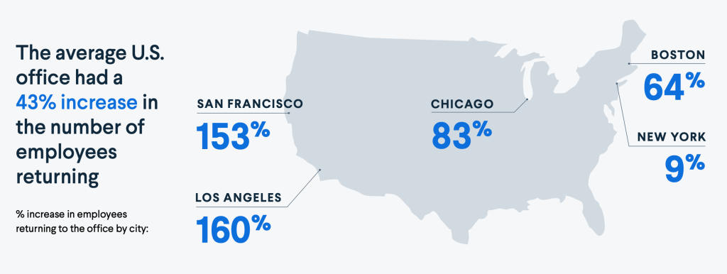 In July, 2021 the U.S. saw the percentage of employees returning to the office increase across major cities.