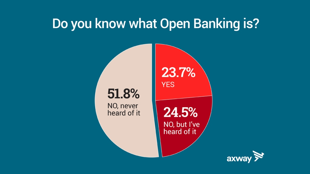 What is Open Banking Axway: 48% of Americans have never heard of 'open banking'