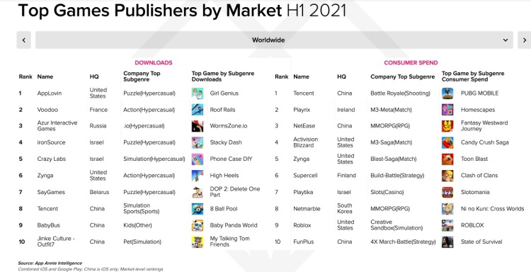The top game publishers by market in the first half of 2021.