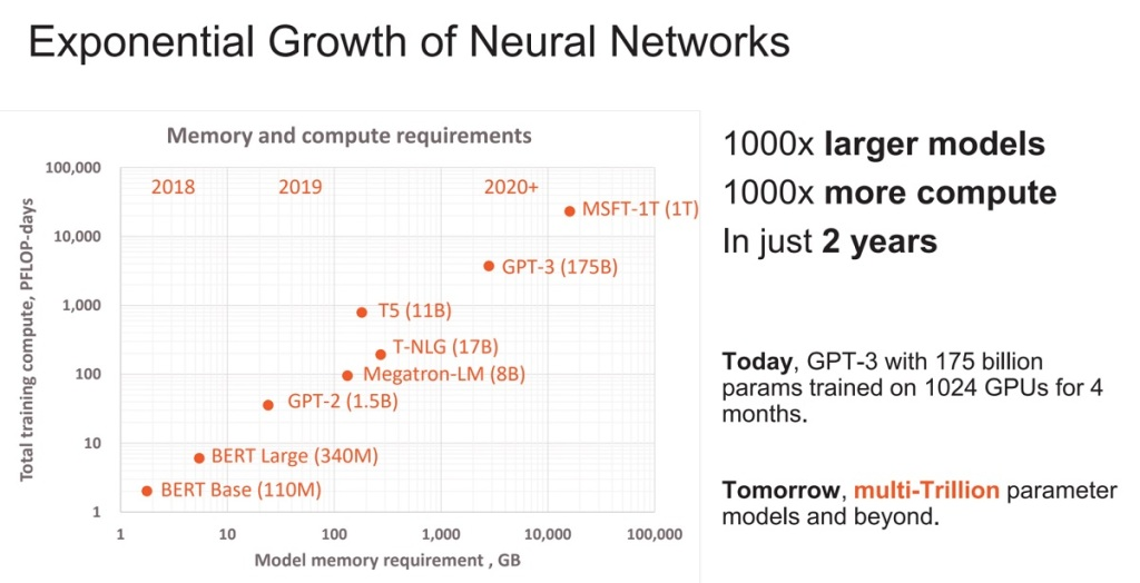 Neural network growth is exploding.