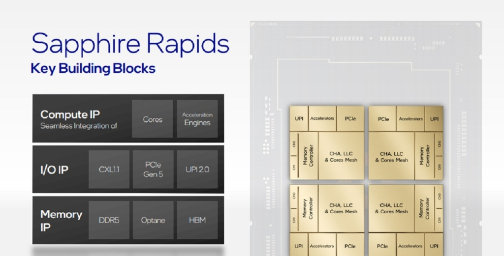 Intel's Sapphire Rapids is headed for datacenters.
