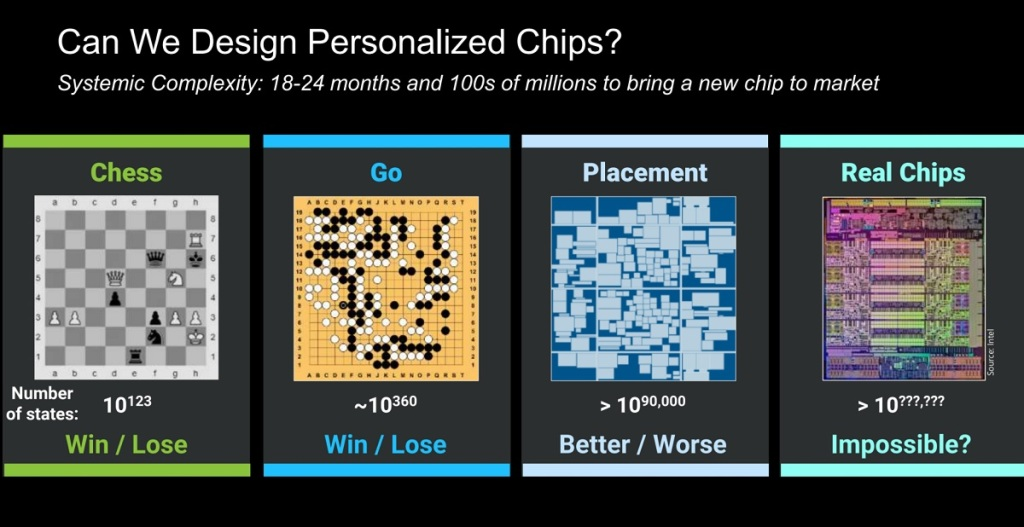 Custom chips are going to be more popular.