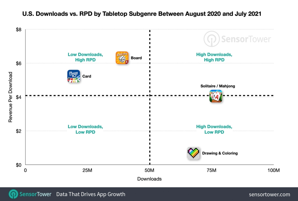 us downloads vs rpd by tabletop subgenre aug 2020 to jul 21 Sensor Tower: U.S. spending up 40% for mobile tabletop games