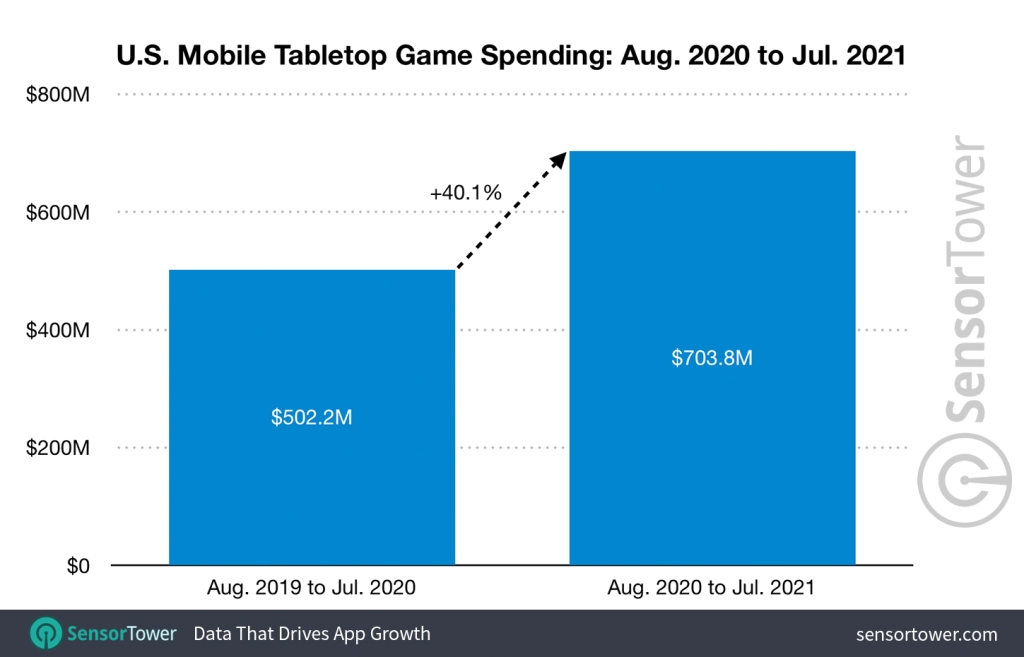us mobile table top game spending august 2020 to july 2021 Sensor Tower: U.S. spending up 40% for mobile tabletop games
