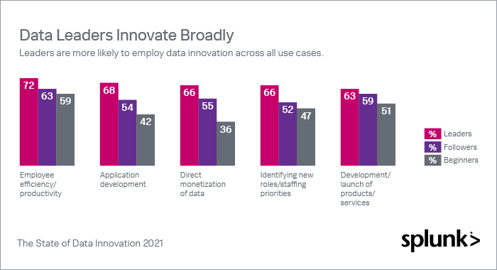 """Graph with Title: """"Data leaders innovate broadly"""" and subtitle """"Leaders are more likely to employ data innovation across all use cases."""" The graph shows Employee efficiency/productivity at 72% leaders, 63% followers, 59% beginners. Application development at 68% leaders, 54% followers, and 42% beginners. Direct monetization of data at 66% leaders, 55% followers, and 36% beginners. Identifying new roles/staffing priorities at 66% leaders, 52% followers, and 47% beginners. Development/launch of products/services at 63% leaders, 59% followers, and 51% beginners. Leaders are defined as organizations that excel at all six factors of the study, followers exhibit up to five, and the remaining are beginners. The study includes methodology, but does not include statistical analysis of the data."""