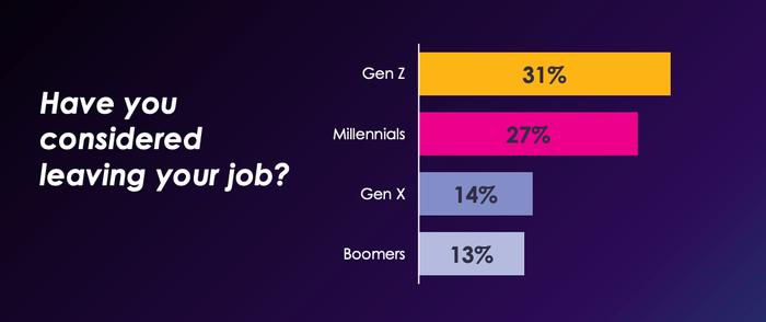 El gráfico de Amdocs Workforce of 2022: Rekilling, Remote and More Report, muestra que la Generación Z y los Millenials dejan sus trabajos a tasas más altas que los boomers.  Según el gráfico, el 31% de la Generación Z, el 27% de los millenials, el 14% de la Generación X y el 13% de los boomers han considerado dejar su trabajo.