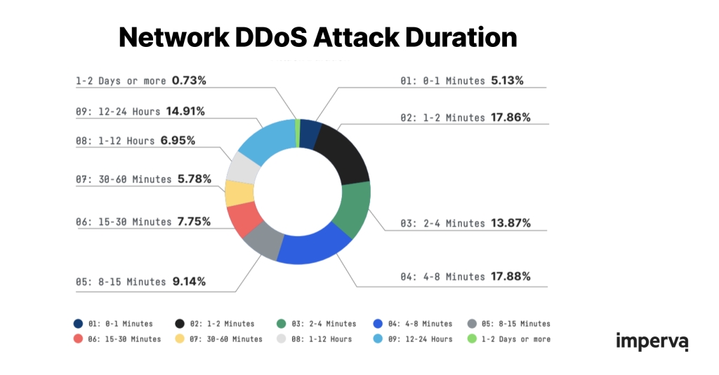 DDoS attack duration graph Imperva: The median duration of DDoS attacks was 6.1 minutes in the first half of 2021