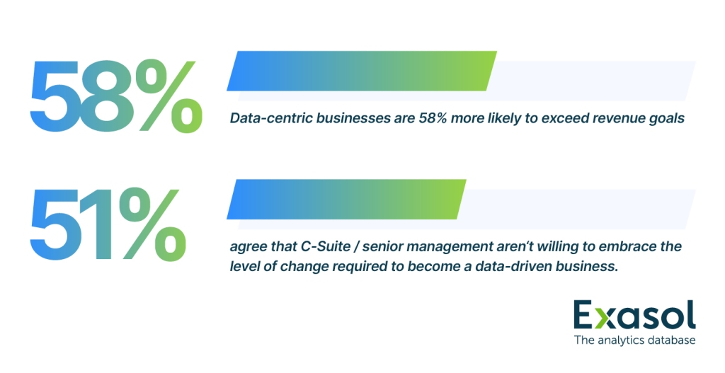 According to Collibra and Forrester Consulting, there are clear revenue benefits from going data-driven. But Exasol's research finds CDOs are frustrated by C-suites blocking the change required.