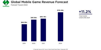 Newzoo: Mobile games will grow 4.4% in 2021 to $90.7B